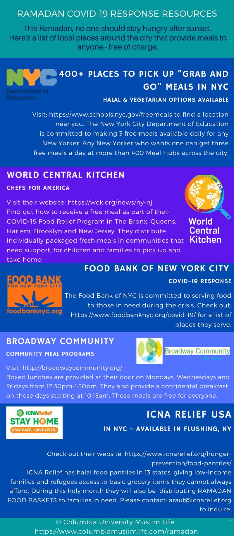 Food Around NYC Infographic
